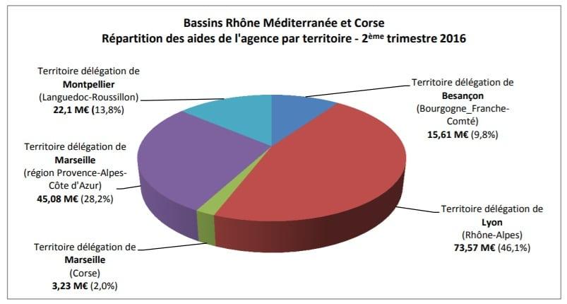 Bassins Rhône Méditerranée et Corse : répartition des aides de l'agence par territoire