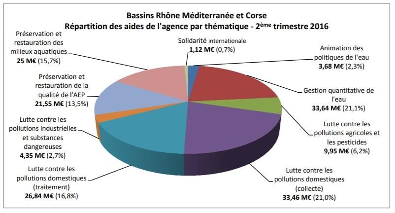 Bassins Rhône Méditerranée et Corse : répartition des aides de l'agence par thématique