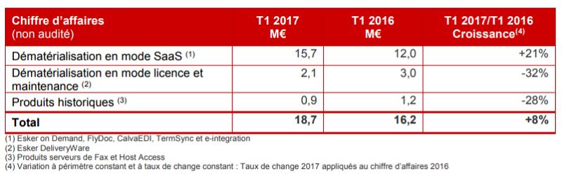 Esker : activité commerciale du premier trimestre 2017