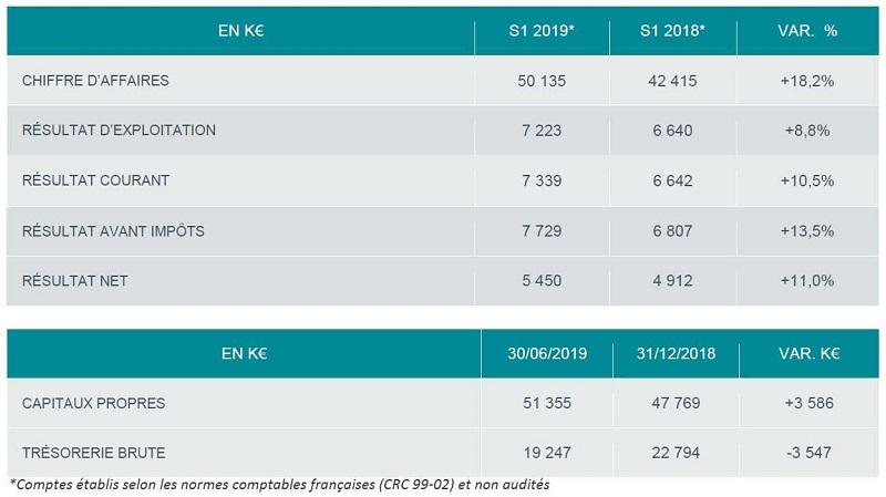 Esker : résultats semestre 1 2019