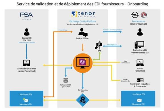TENOR EDI Services : EQP - Exchange Quality Platform