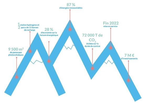 Le projet Smart ski resort d'ENGIE Solutions