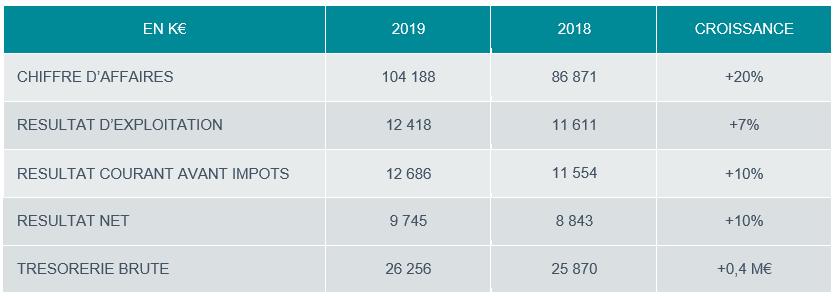 Esker : résultats annuels 2019
