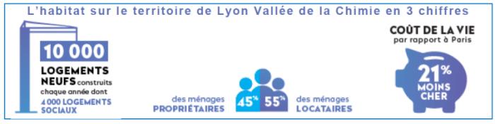 L'habitat sur le territoire de Lyon Vallée de la Chimie en 3 chiffres