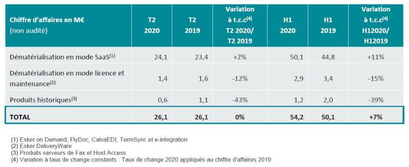 Activité commerciale Esker du deuxième trimestre 2020