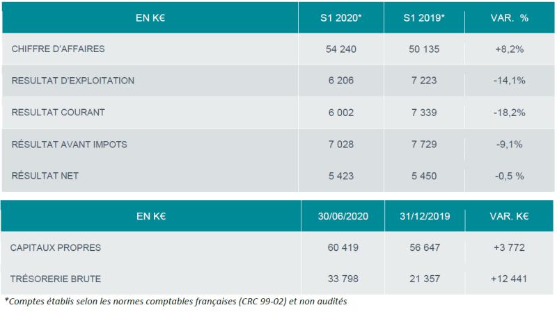 Résultats semestriels Esker 2020 : résilience et poursuite des plans de développement