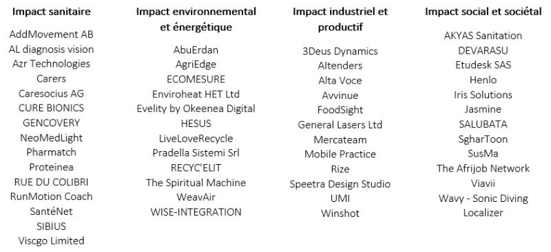 BigBooster - Liste des start-ups accompagnées en 2020