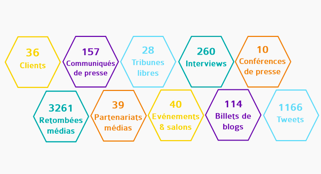 À la Une : l'activité 2017 de l'agence en chiffres !